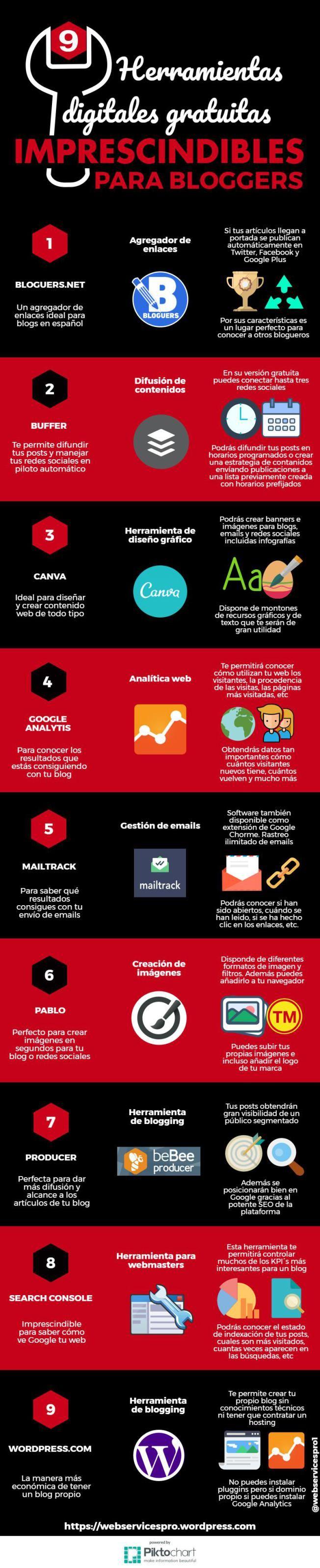 Nueve herramientas digitales gratuitas imprescindibles para bloggers.  #blogging #marketing #blogs