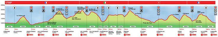 UTMB - Ultra Trail du Mont Blanc