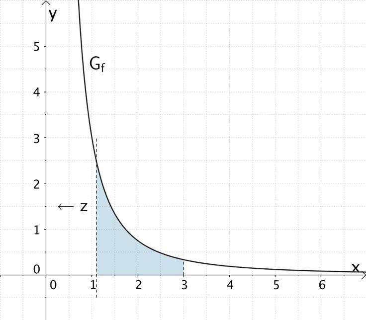 Für x → 0 ist die Fläche, welche der Graph der Funktion f im Intervall ]0;3] mit der x-Achse einschließt, nach oben unbegrenzt.