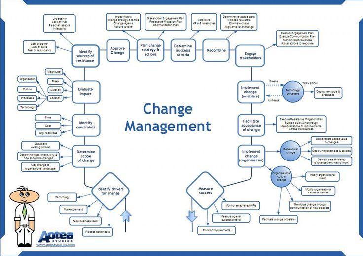 business planning workshop activities on change