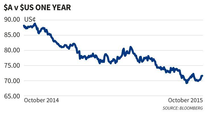 Australian dollar rally a dead cat bounce, so slump will continue
