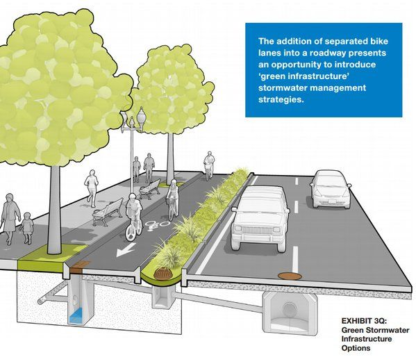 Bikeways and storm water management from Mass DOT's Separated Bike Lane Guide…