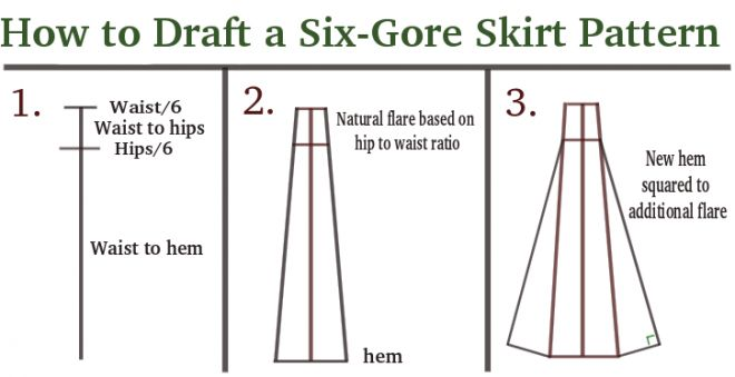 How to Draft a Six-Gore Skirt Pattern - this will be useful once I get more comfortable with my sewing machine. :P