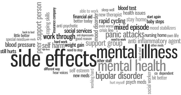 A Word Cloud of Some of the Most Commonly Used Phrases in a Mental Health Forum