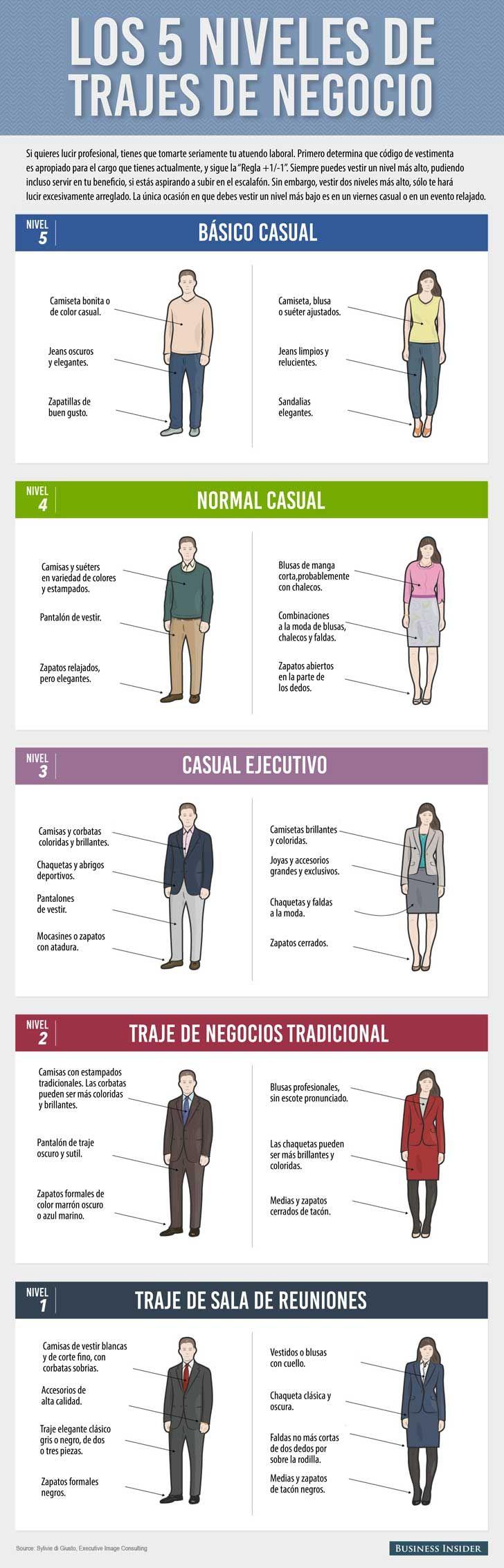Los 5 niveles de trajes de negocios