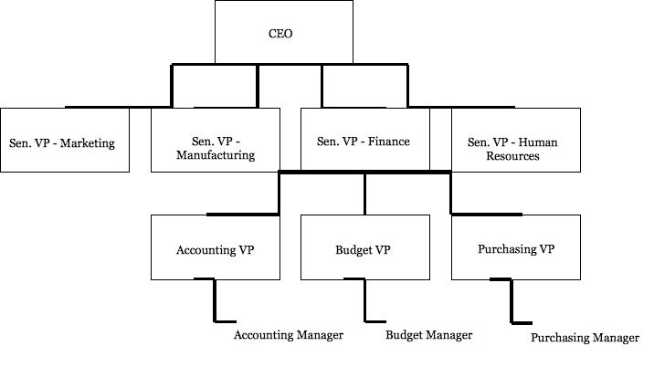 bureaucracy diagram ceo - Google Search Weber, Marianne \ Max - human resources organizational chart