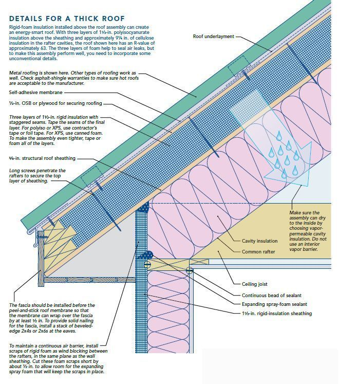 Elevation Drawing Shingles Over Unvented Decks And Sealed Decks Google Search In 2020 Roof Insulation Roof Roofing