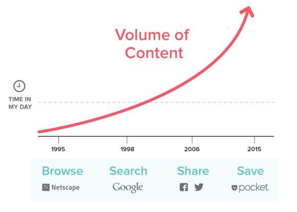 컨텐츠 저장은 기능이 아니라 플랫폼이다