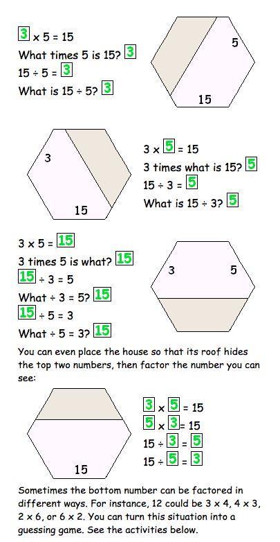 Tarjetas de familias de factores que permiten practicar las operaciones de la multiplicación y la división así como la descomposición factorial.