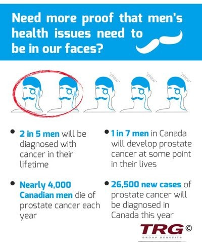 TRG's Team Movember Infographic illustrating Men's Health issues - Prostate Cancer