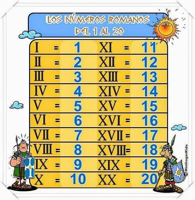 Los números romanos para niños. Juegos educativos online.
