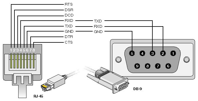 Rj 45 To Db 9 Serial Cable Pin Assignments Electronics Knowledge