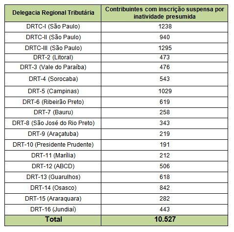 Suspensas inscrições estaduais de 10.527 empresas contribuintes do ICMS pela Secretaria da Fazenda por Inatividade Presumida.