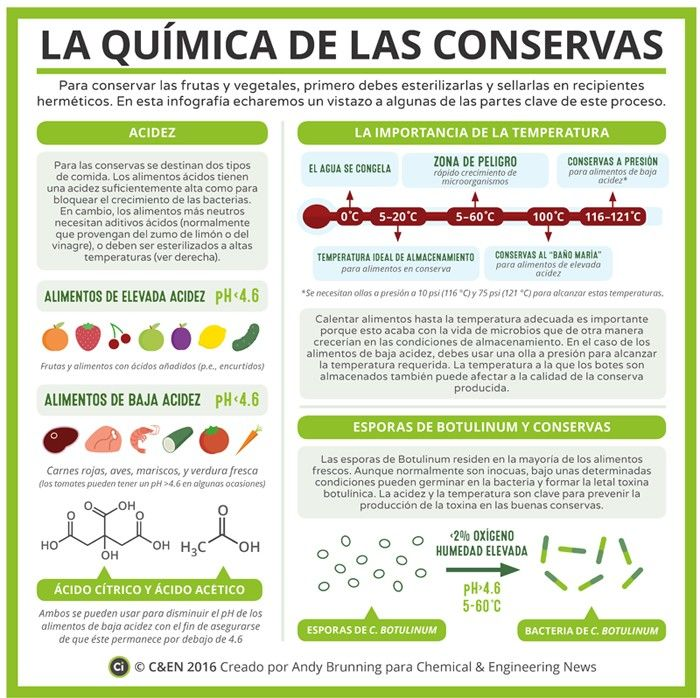 186 best qumica images on pinterest physics science lessons and canningchemistry spa urtaz Choice Image