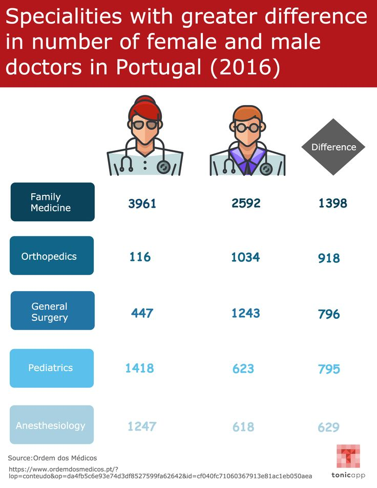 Specialties with greater difference in number of female and male doctors in Portugal.
