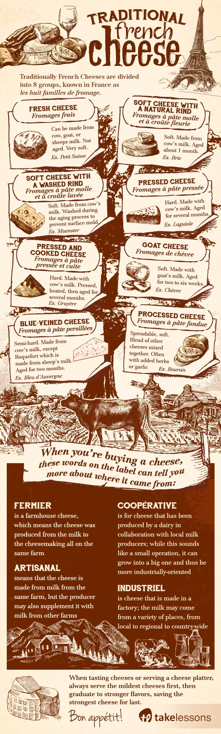 Everything You Ever Wanted to Know About French Cheese http://takelessons.com/blog/french-cheese-infographic-z04?utm_source=social&utm_medium=blog&utm_campaign=pinterest