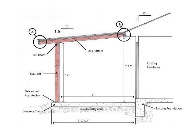 building a deck patio roof