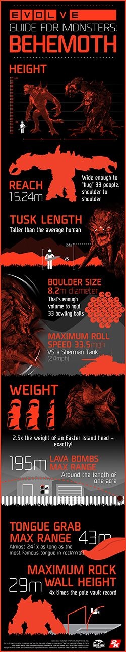 Evolve's Fourth Monster: Behemoth!