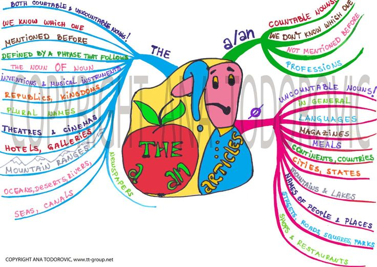 great mind maps for grammar