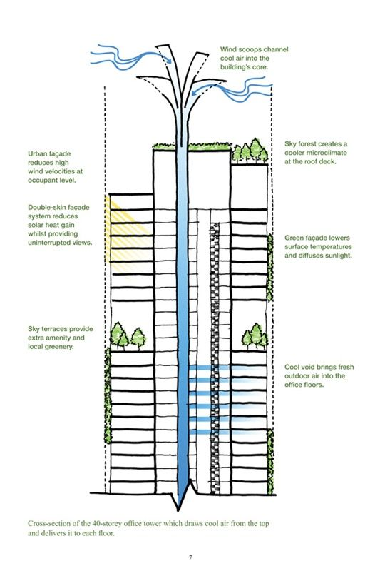 334 best green design diagram images on pinterest | architecture