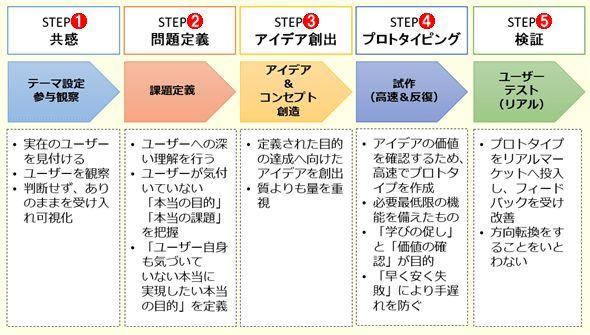 図5 デザイン思考の5つのプロセス                                                                                                                                                                                 もっと見る
