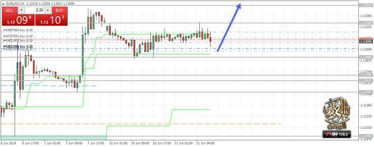 التحليل اليومي لزوج اليورو دولار Chart Forex Line Chart