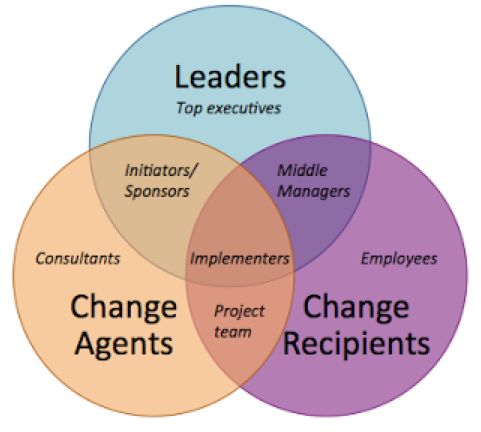 leadership and change management at tesco The msm program strategic leadership & change management informs you on  the most relevant aspects of effective strategic leadership and tools and.