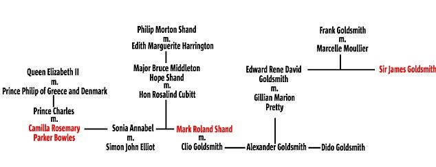 Connections: How Mark Shand, brother of Camilla, Duchess of Cornwall, married into the Goldsmith family - famed by financier and tycoon Sir James Goldsmith