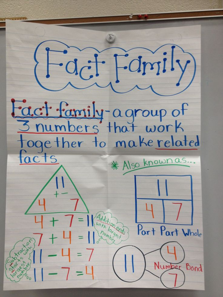 fact family anchor chart my math classroom pinterest fact families facts and number bonds. Black Bedroom Furniture Sets. Home Design Ideas