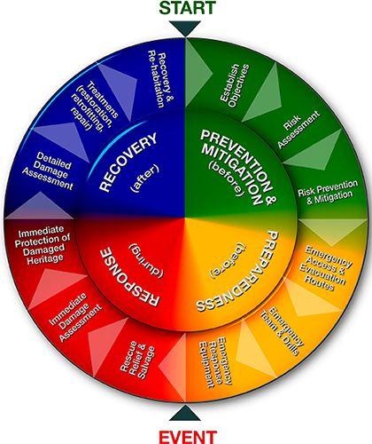risk management planning hcis 420 Wwwuopeassignmentscom.