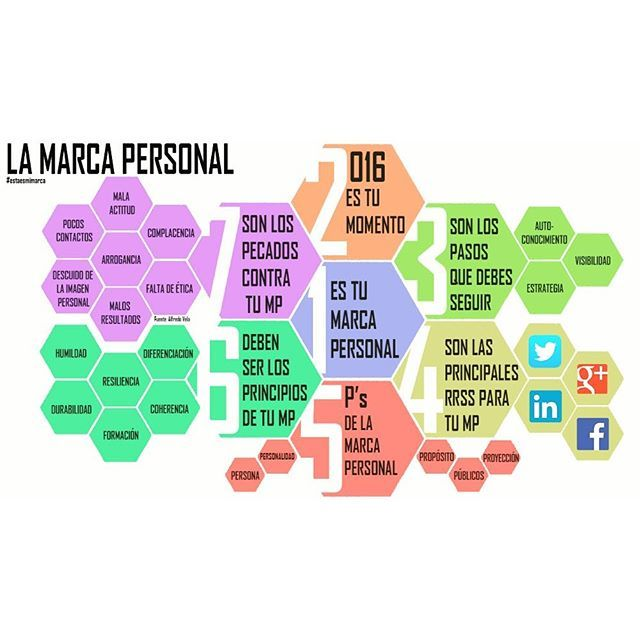 La #MarcaPersonal en 7 puntos #mejorapersonal #business #negocios #valores #personalbranding #branding #infografia #infographic #marketing #socialmedia #tips