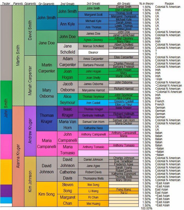 Analytic Genealogy: Genetic genealogy needs horizontal pedigree charts