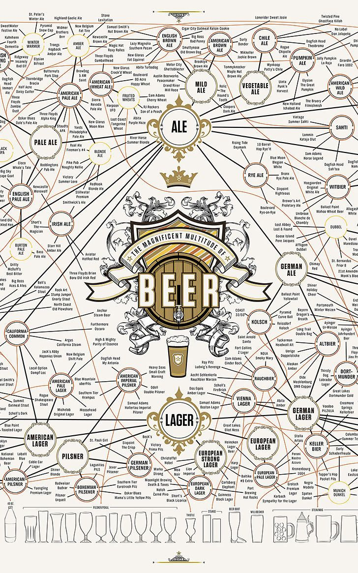 The Ultimate Beer Infographic Just Got Even More Ultimate | Co.Design | business + design