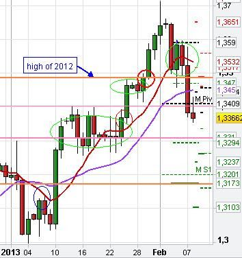 eurusd daily support resistance forex