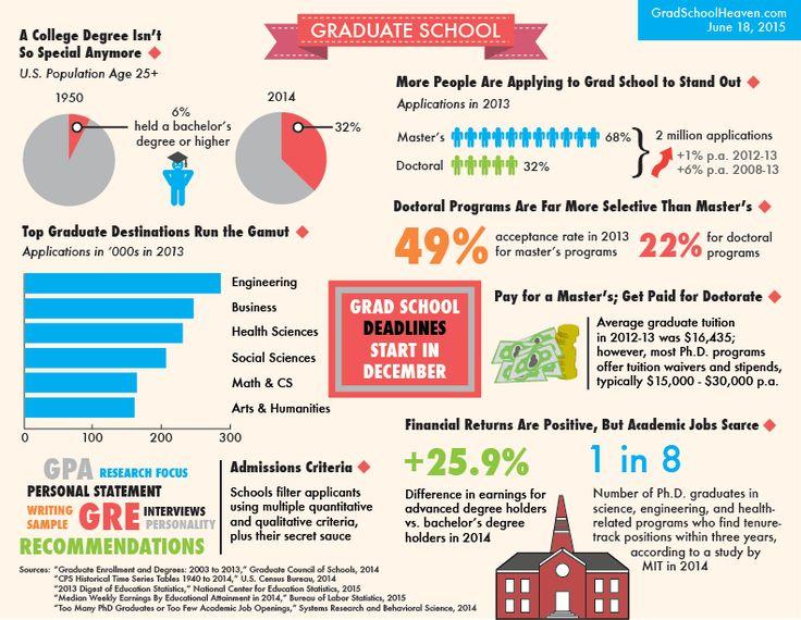 Applying to grad school infographic grad school