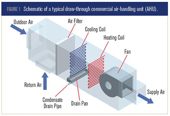 Air Handling Unit Diagram