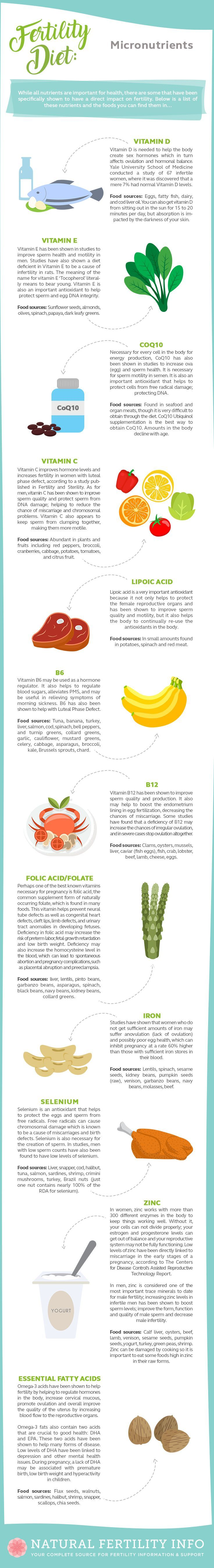 38 best rmg fertile foods images on pinterest fertility foods refer to this guide for all of the best fertile foods to add to your diet malvernweather Image collections