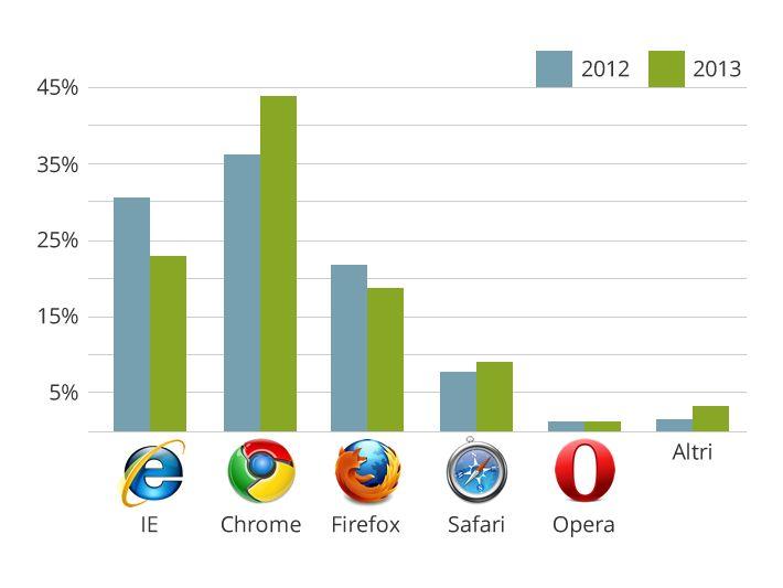 Statistiche dei browser 2013