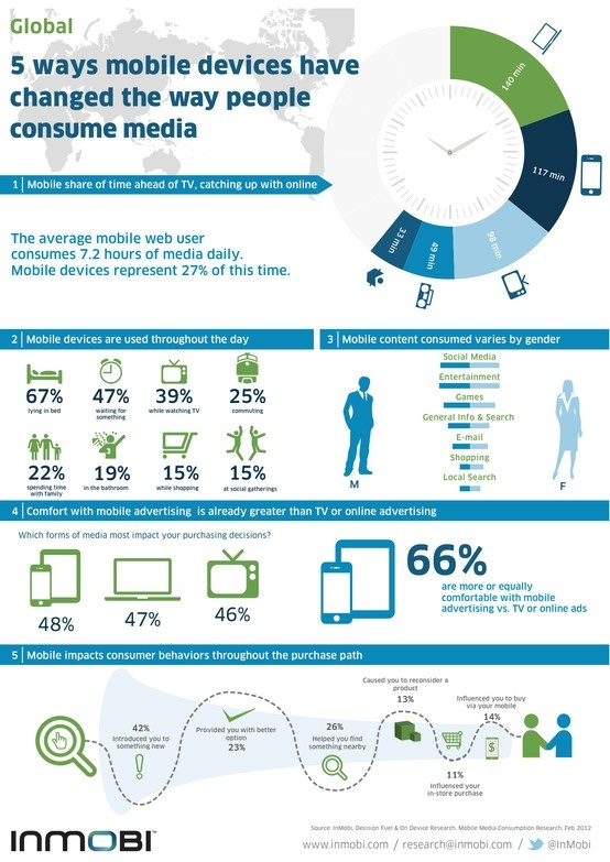Mobile media consumption has increased. I don't own a television and dont plan on owning one. With an internet connection available almost everywhere I choose to stream the few shows I am interested in on either my smartphone or my computer.