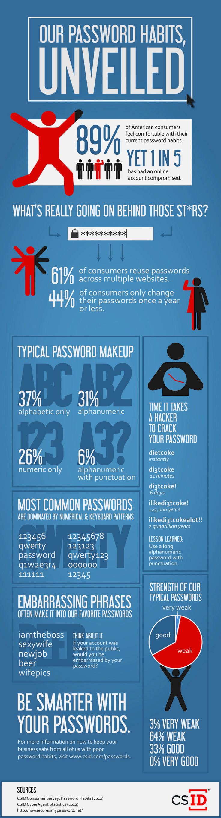 We conducted a consumer survey about password habits and found that, unsurprisingly, consumers aren't too secure when it comes to passwords. This grap