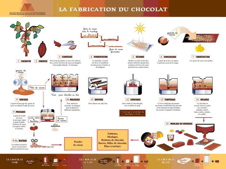 le chocolat maternelle - Recherche Google