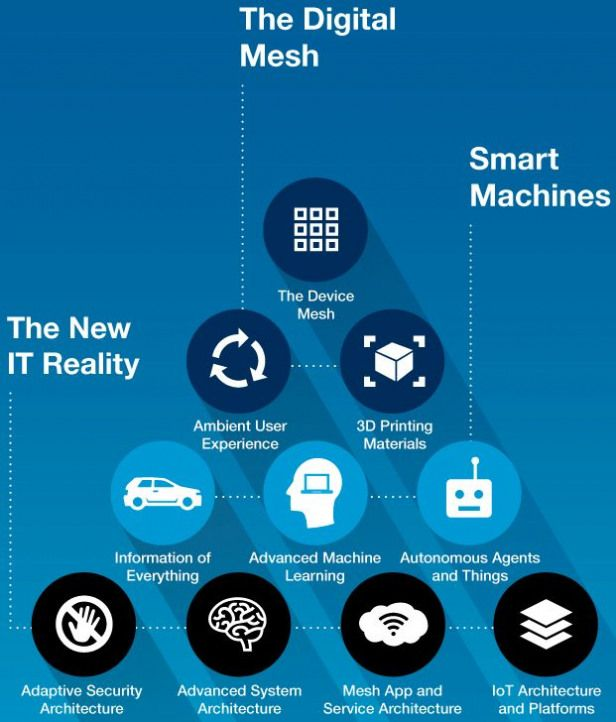 Gartner identifies the top 10 strategic IT technology trends for
