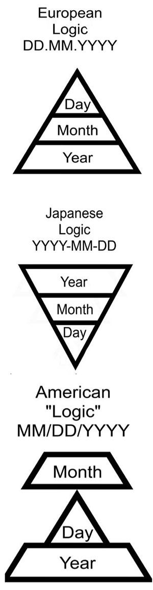 Date system logic - The Meta Picture