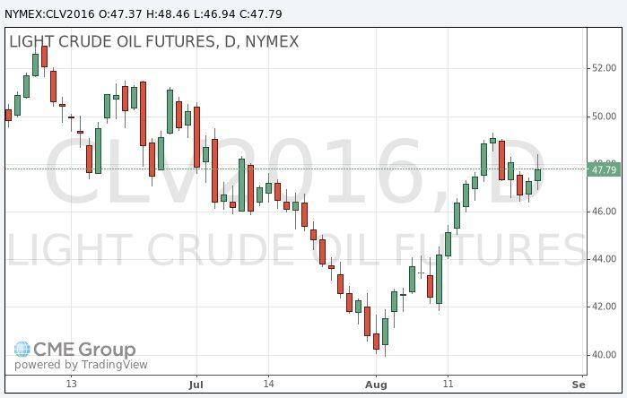 Нефть: обзор ситуации на рынке http://krok-forex.ru/news/?adv_id=8878 Анализ сырьевого рынка, 26 августа: Цены на нефть растут, несмотря на заявления председателя ФРС Джанет Йеллен о том, что повышение процентной ставки может произойти скорее раньше, чем позже.   В ходе выступления Йеллен, которое проходило на экономическом симпозиуме в Джексон-Хоуле, цены на нефть упали, а затем стали расти ввиду ослабления доллара. Йеллен выразила мнение о том, что процентные ставки могут быть повышены в…