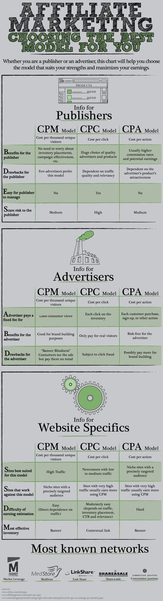 Affiliate Marketing Choosing the Best Model for You