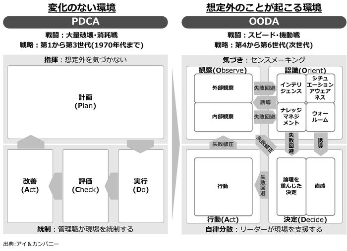 OODA:PDCAでは生き残れない – アイ&カンパニー :戦略コンサルティング / I & COMPANY :Strategy Consulting