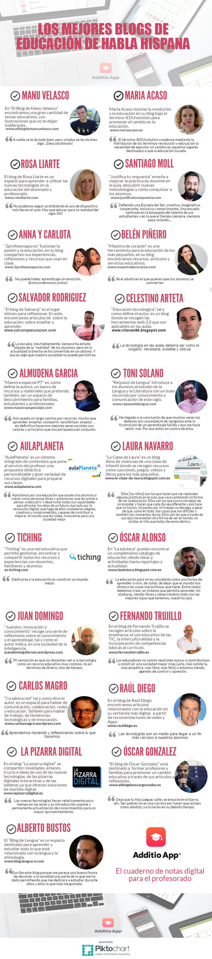 Los mejores blogs de educación de habla hispana | Additio - Cuaderno de notas para el profesor