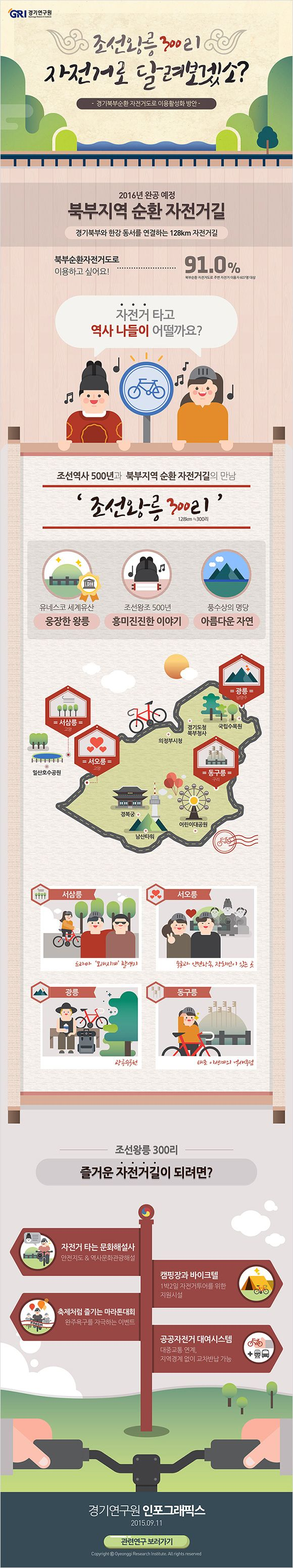 경기북부순환 자전거도로 이용 활성화 방안에 관한 인포그래픽