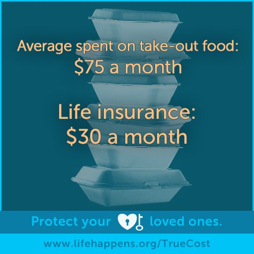 Avg. spent on take-out food = $75/month, but life insurance = $30/month. Learn more: http://lifehap.pn/1JAbuTZ
