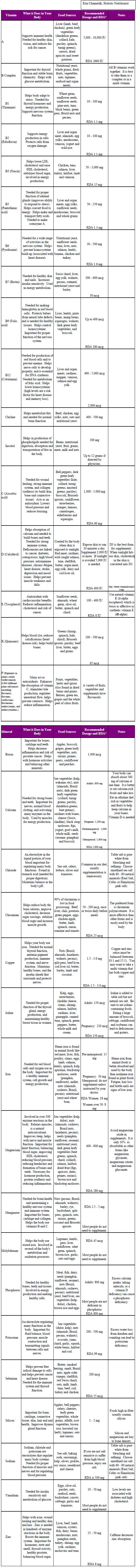 Vitamin & Mineral Chart | Living better at 50+| Online Womens Magazine